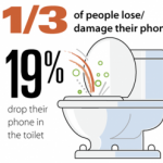 Chart showing stats for phones dropped in toilets
